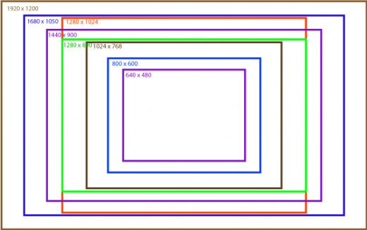This image shows you the various resolution or monitor sizes that currently exist