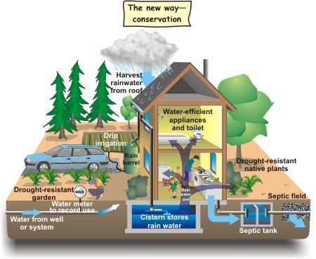 How home owners can contribute in saving water gold...