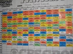 2008 Fantasy Draft board