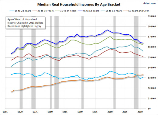 Average Household Incomes By Age - 2011 Data