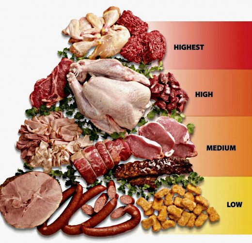 Food borne risk rating for various meats