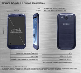 Specifications of the Samsung Galaxy s3