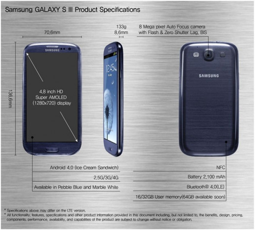 The Specifications of the Samsung Galaxy s3 smartphone