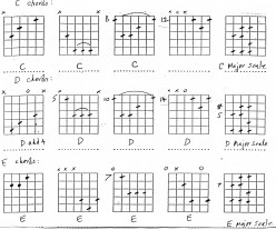 Guitar Chords - improve your chord playing