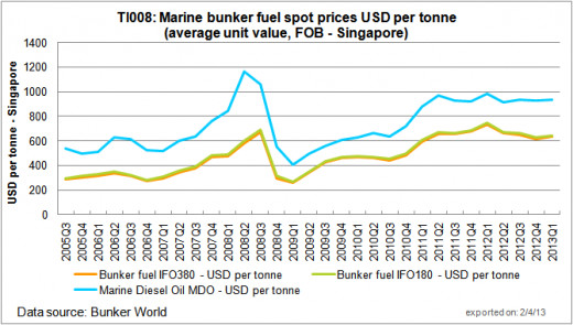 Bunker fuel prices 2005-2013