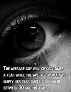 Men may cry but women certainly cry more.