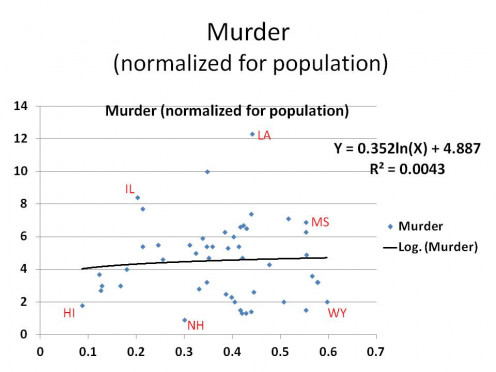 RATE OF MURDER vs. RATE OF GUN OWNERSHIP - GRAPH 2