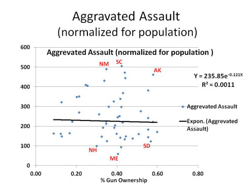 RATE OF AGGAVATED vs. RATE OF GUN OWNERSHIP - GRAPH 5
