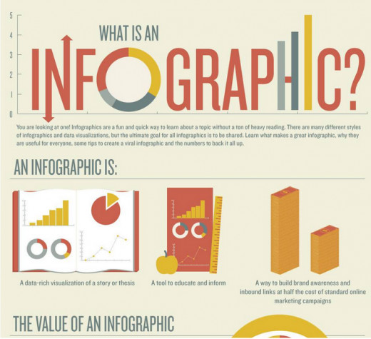 """An Infographic on the subject of """"What Is An Infographic?"""""""