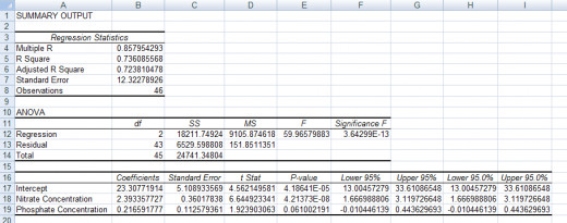 Example of the results of a  regression created using the Regression Tool from the Analysis ToolPak in Excel 2007 and Excel 2010.
