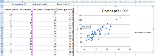 Creating a Scatter Chart in Excel 2007 and Excel 2010 to illustrate the relationship between variables.
