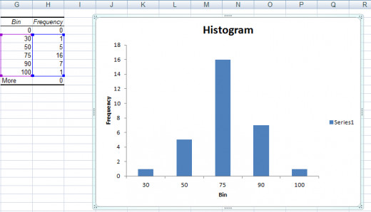 Histogram without the empty first and last columns, created using the Histogram Tool from the Analysis Toolpak in Excel 2007 and Excel 2010.