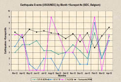 Earthquake Weather Report for April-May 2013