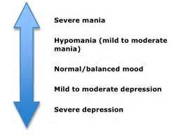 The extremes of mania to depression, and in between