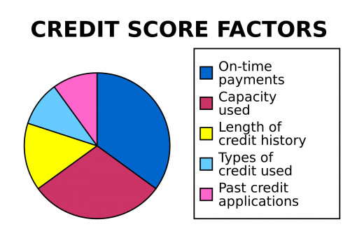 A breakdown of factors which contribute to your credit score.