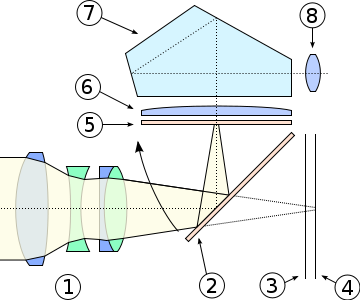 Cross Section of a Digital SLR camera 1. Lens 2. Mirror 3. Shutter 4. Sensor  5. Focusing Screen 6. Condenser Lens  7. Prism  8. View Finder