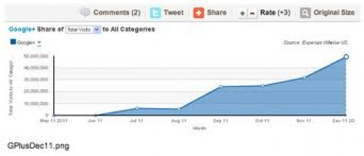 Google+share of total visits to All Categories