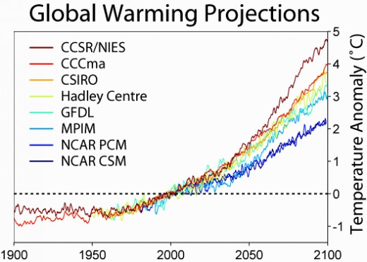 Projected increases in Global Temperatures with various models