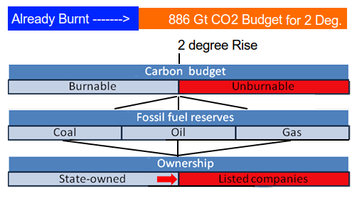 The concept of Unburnable Carbon - The amount that has to be left in the ground if temperature increase limits are to be met.