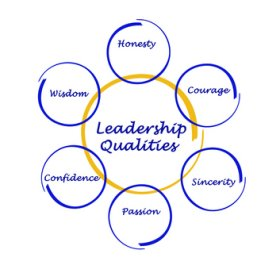 Interrelationship between leadership skills