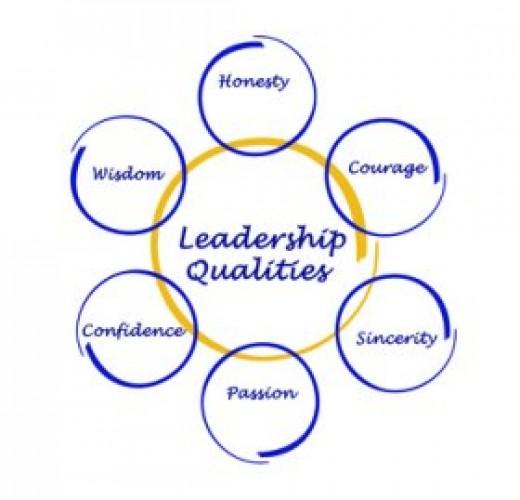 Interrelationship between leadership skills