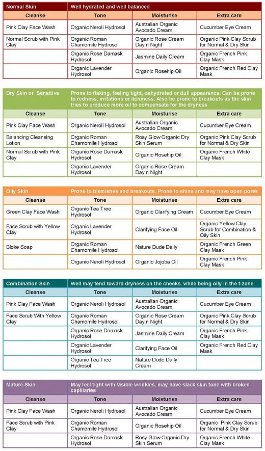 skin care chart