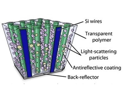 What A Silicon Wire-Array Solar Cell Looks Like.  The Tiny Plastic Tubes Contain Silicon Containing Wires That Absorb Sunlight.