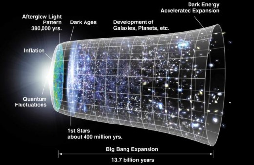 The galaxies over time have spread out and will possibly become to far apart.