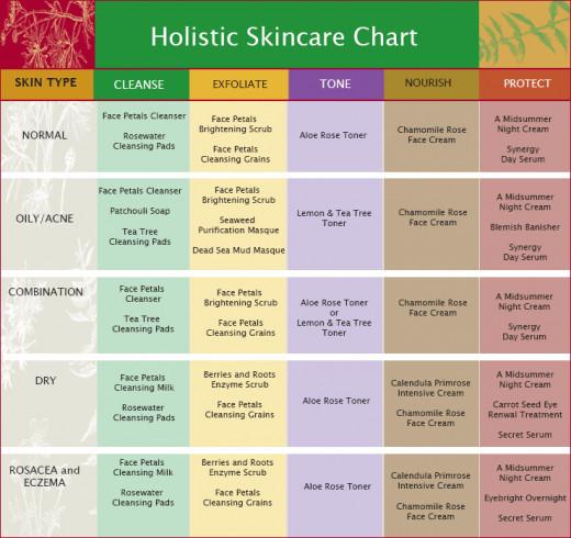 Skincare Chart