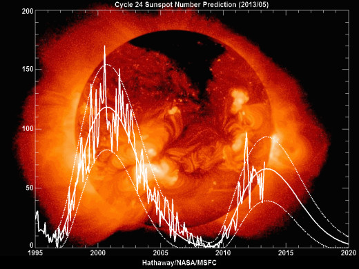 The left side of the graph is not in Cycle 24. Cycle 24 begins at 2008. the predicted number of sunspots in Fall 2013 has been raised to 90+.