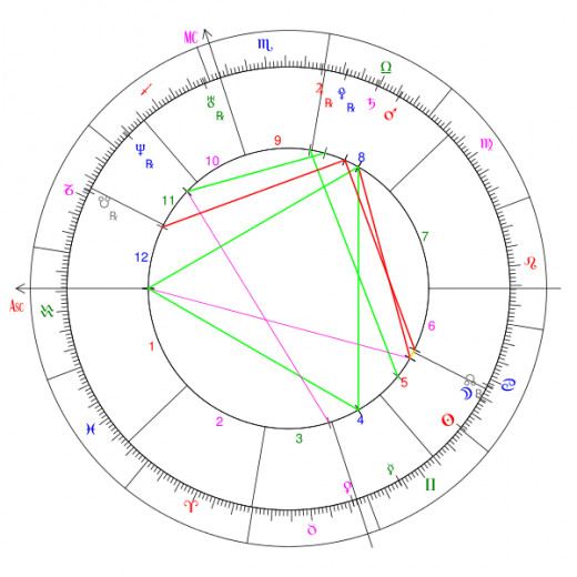Houses on a Natal Chart Wheel