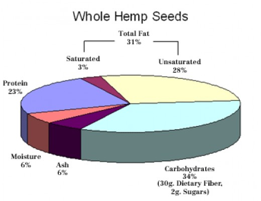 Whole Hemp seeds are an excellent source of minerals and is much more stable out in the air than hulled hemp seeds.