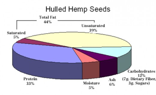 Hulled Hemp seeds are a nutritious and delicious snack. They are known as hemp hearts.