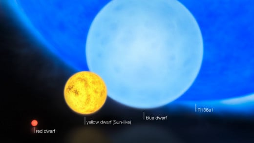 "relative sizes of young stars, from the smallest ""red dwarfs"", weighing in at about 0.1 solar masses, through low mass ""yellow dwarfs"" such as the Sun, to massive ""blue dwarf"" stars , as well as the 300 solar mass star, R136a1."