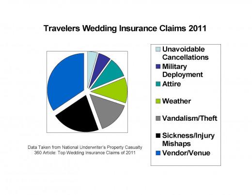 Wedding Insurance Stats