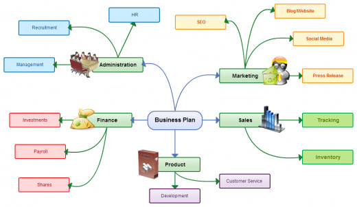 Mind maps are great for planning as you can easily visualize sub tasks and how they contribute to the final outcome