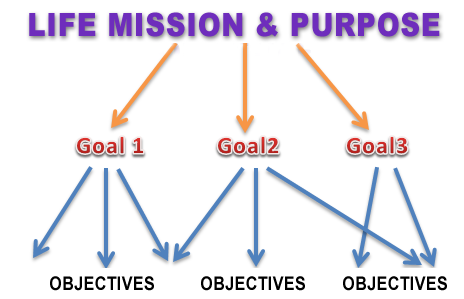 Goal-setting flows from your life mission and purpose, and is hierarchical.