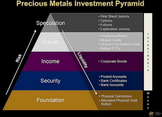 Precious Metal Investment Pyramid