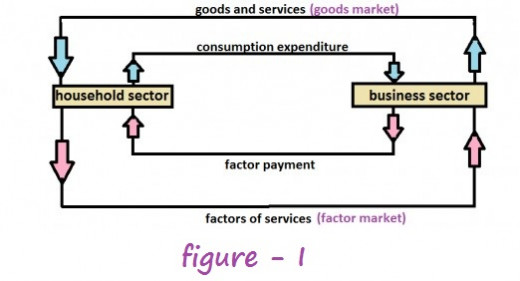 Circular flow of economic activity two sector model hubpages in an economy exist different sectors like household sector business firms government sector etc ccuart Choice Image