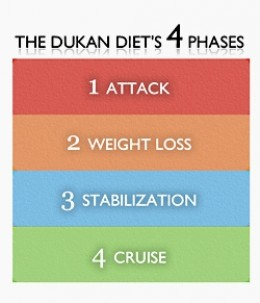 Four Phases of the Dukan Diet with Stage 4 - maintenance phase the most difficult