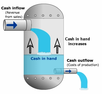 Maintaining positive cash flow depends in understanding income and expenses