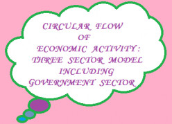 Circular Flow of Economic Activity : Three Sector Model (Household, Firm and Government)