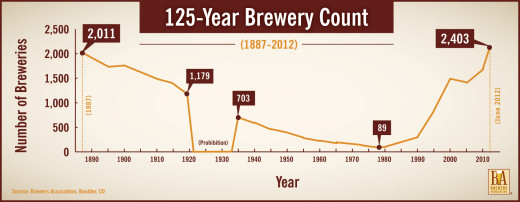 You can see that the hard numbers vary a bit by source (brewpubs can sway the numbers), but this is a great visualization of the growth and decline of breweries in American history.