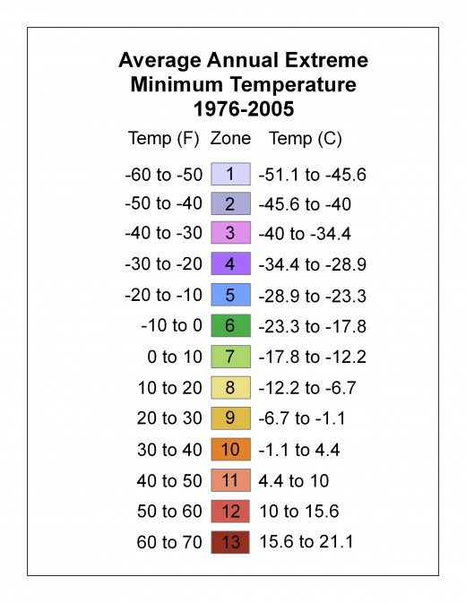 Temperature for each hardiness zone