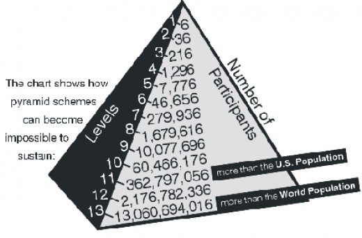The chart shows how pyramid schemes can become impossible to sustain.