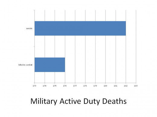 More active duty members commit suicide than members that are killed in the line of duty.