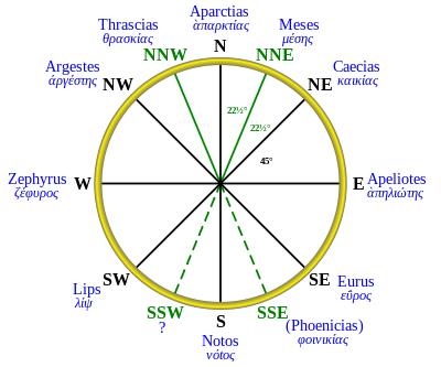 Aristotle wind rose(45-degree)