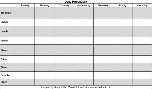 Food Diary For Crohn S Disease