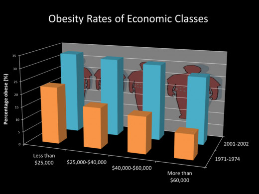 In the West the less affluent are obese. In undeveloped countries the more affluent are obese because only they can afford Western food.