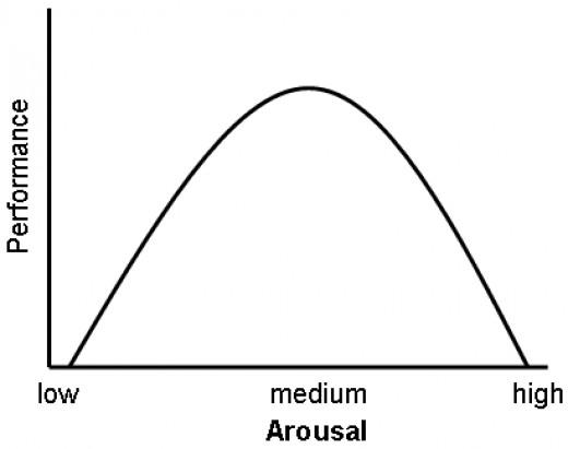 The Yerkes-Dodson Law, predicting arousal can reach an optimal level.
